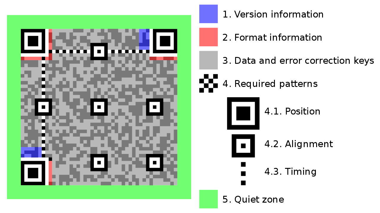 Structure of a QR code
