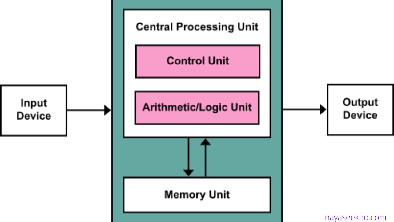 diagram for cpu working hd